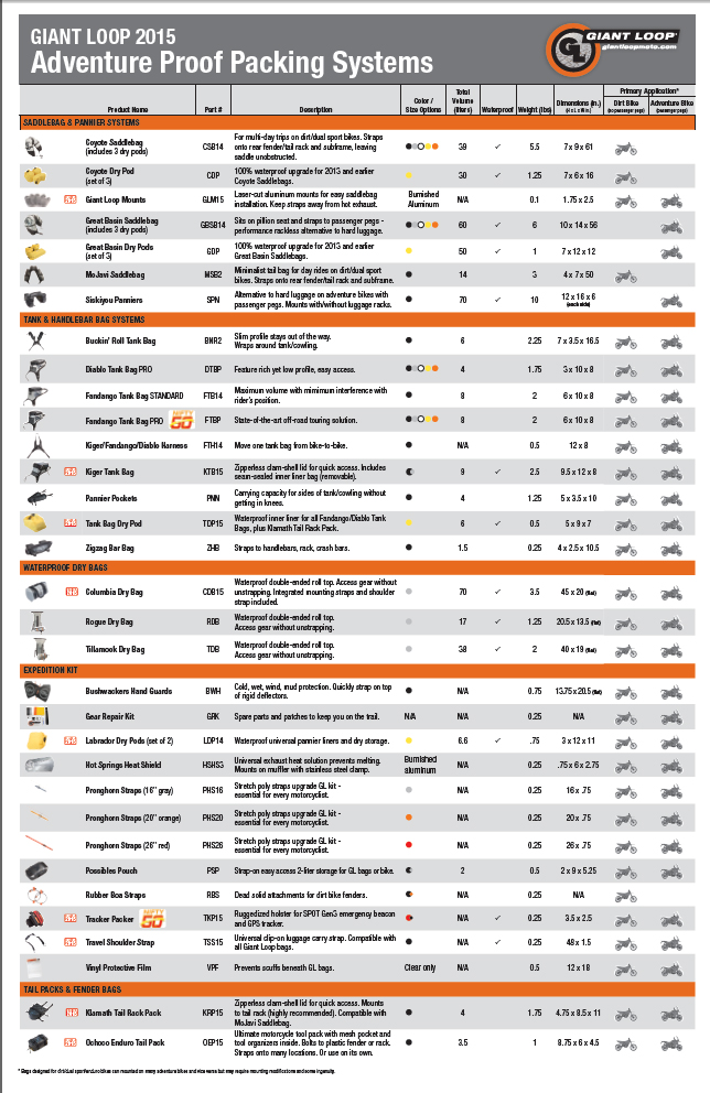 Giant Loop motorcycle packing systems and gear comparison chart